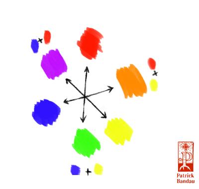 Komplementärfarben und ihre Mischung